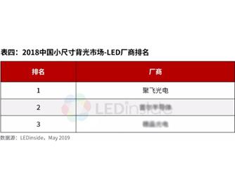中国小尺寸背光市场——聚飞光电排名全球第一